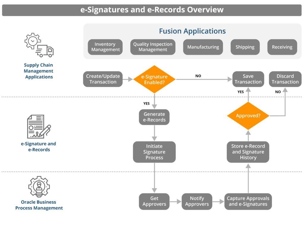 Oracle SCM Cloud  e-Records and e-Signatures (ERES)