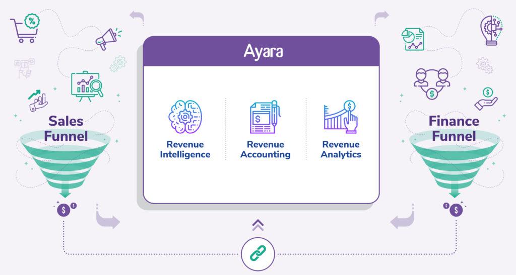 #Ayara #Ayarainc #Revenueanalytics #forsys #Forsysinc